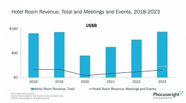 L_180606_nws-chart-hotel-room-revenue-total-and-meetings-an